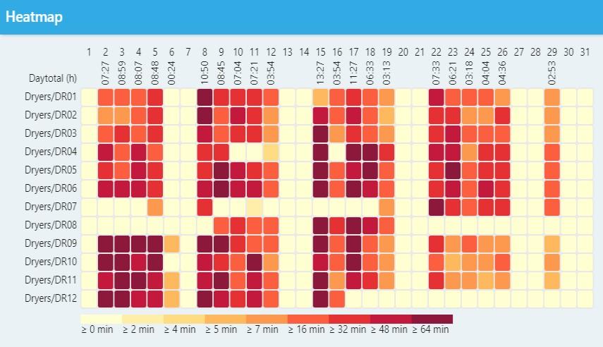 Drogertemperatuur in zicht met performance software